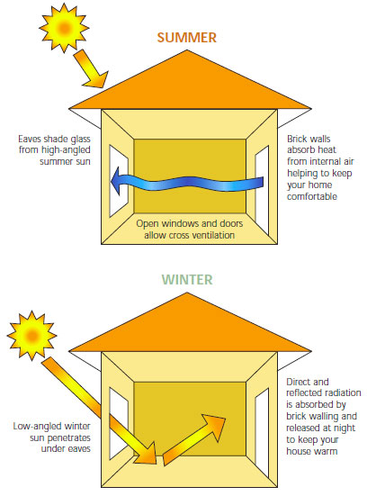 Consumer guide to an energy efficient brick home from for Passive energy house design