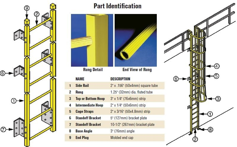 ladder system part identification