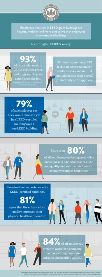Employees Are Happier and More Productive in LEED Green Buildings