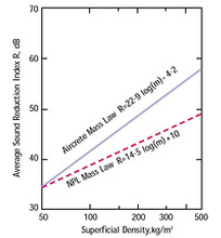 AZoBuild - Building Technology - The graph shows a superior mass law curve for aircrete compared with the NPL mass law relationship which applies to all other forms of masonry.