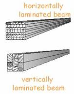 AzoBuild - Building Technology - Horizontally and Vertically Laminated Beams