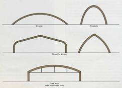 AzoBuild - Building Technology - Different arch shapes