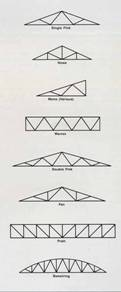 AzoBuild - Building Technology - Diagram of typical truss types